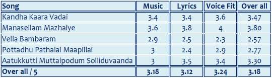 Ratings for Saguni songs