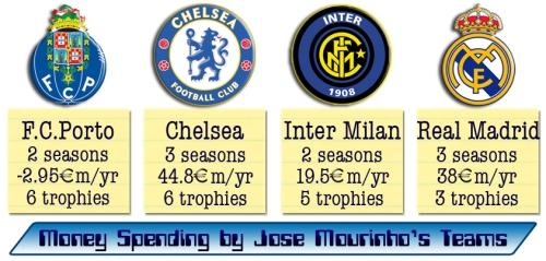 Transfer Spending of Jose's Teams